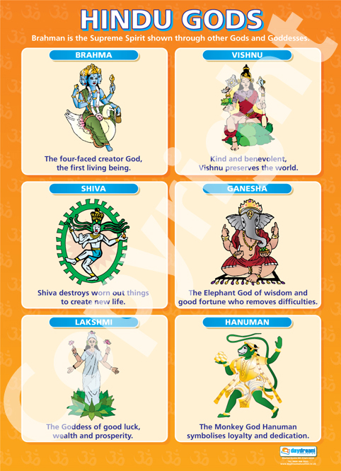 Most popular Hindu Gods