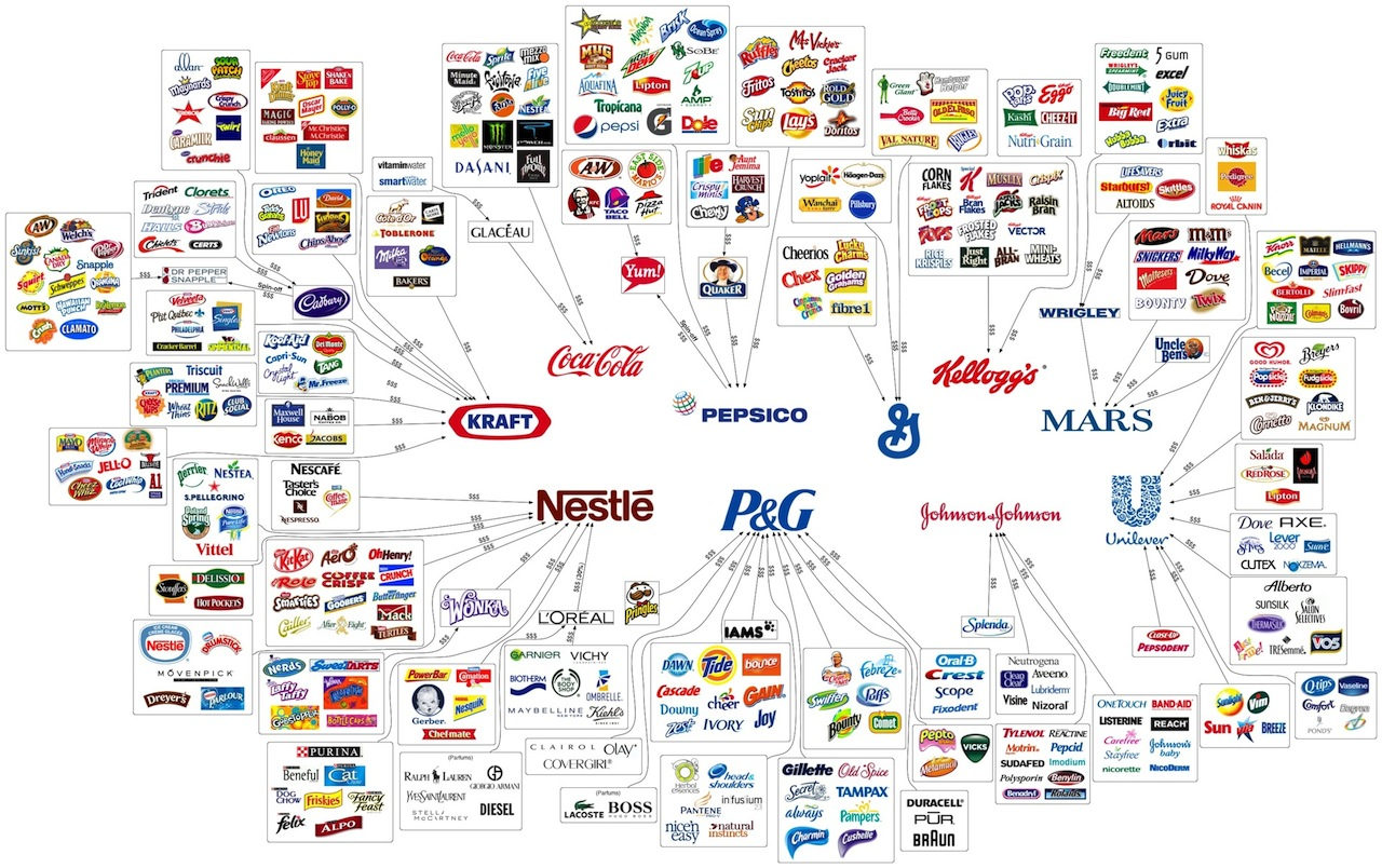 Map of Food Corporations
